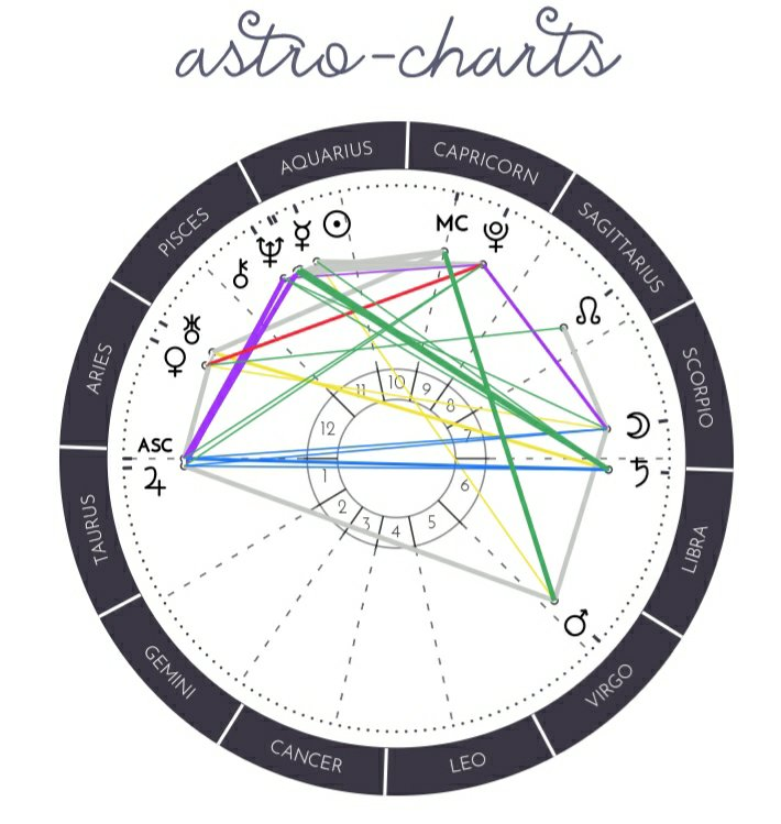 This chart was made on astro-charts.com I so not own this.